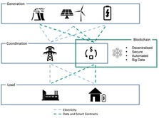 Transfer and storage of energy data by blockchain